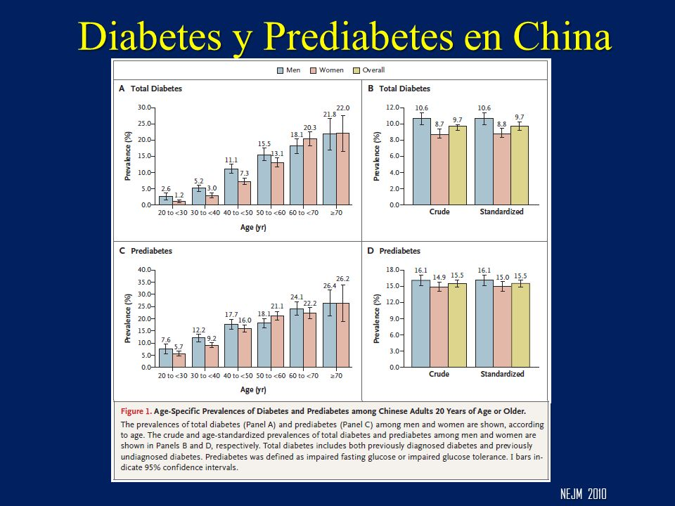 Diabetes y Prediabetes en China
