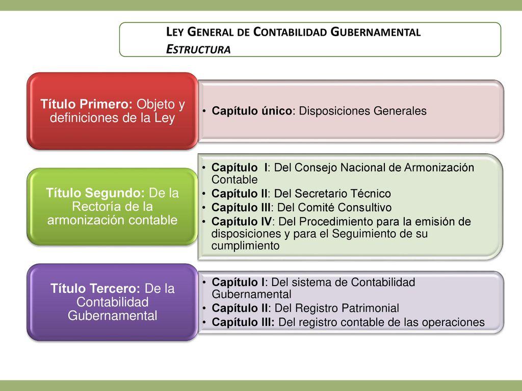 Implementación De La Ley General De Contabilidad