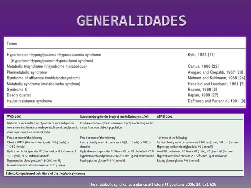 GENERALIDADES The metabolic syndrome: a glance at history J Hypertens 2006,