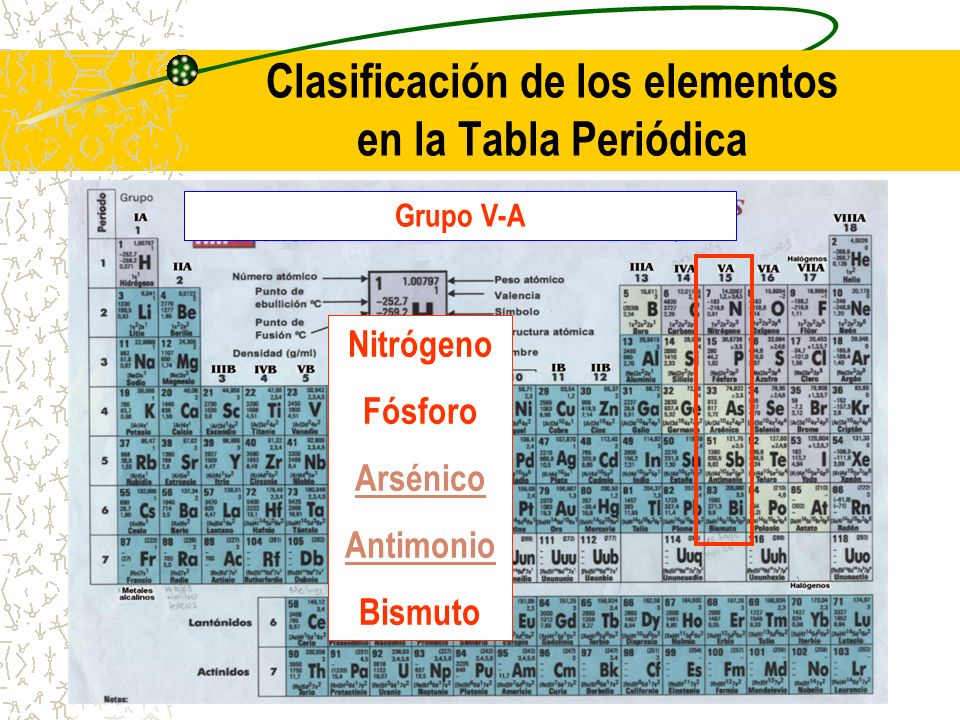 Estructura atmica 3ra parte ppt descargar clasificacin de los elementos en la tabla peridica urtaz Gallery