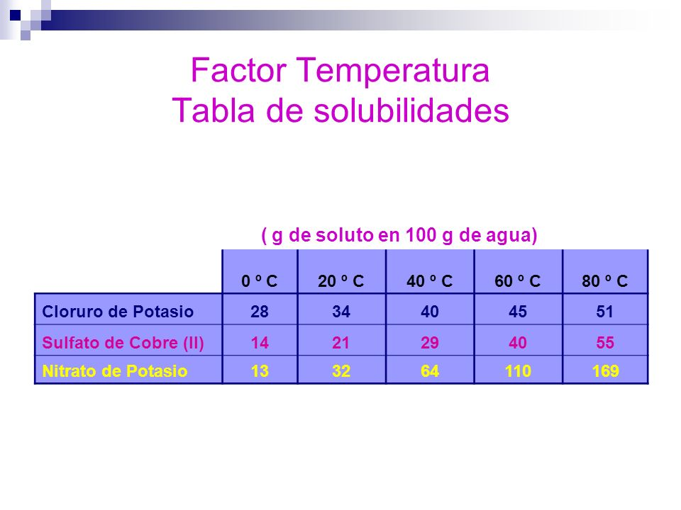 Factor Temperatura Tabla de solubilidades