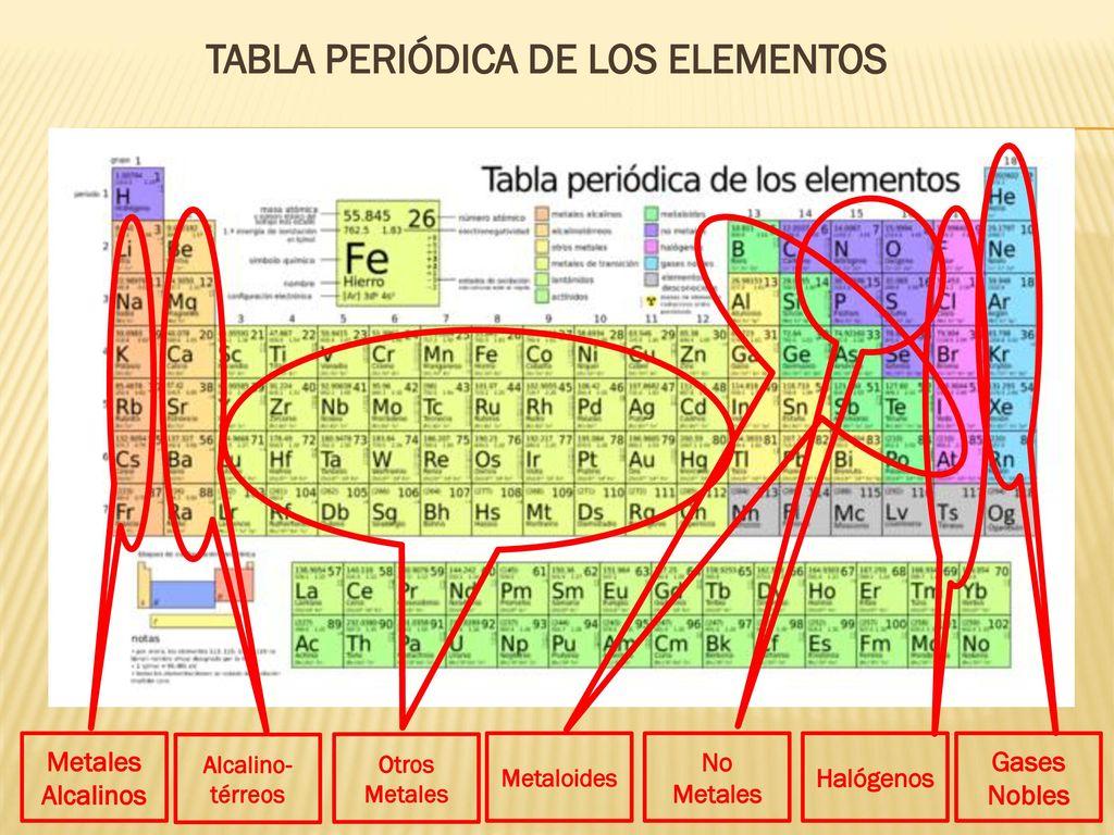 Los elementos qumicos ppt descargar 3 tabla peridica de los elementos gases nobles no metales urtaz Choice Image