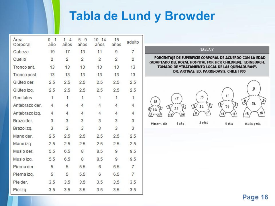 Tabla de Lund y Browder