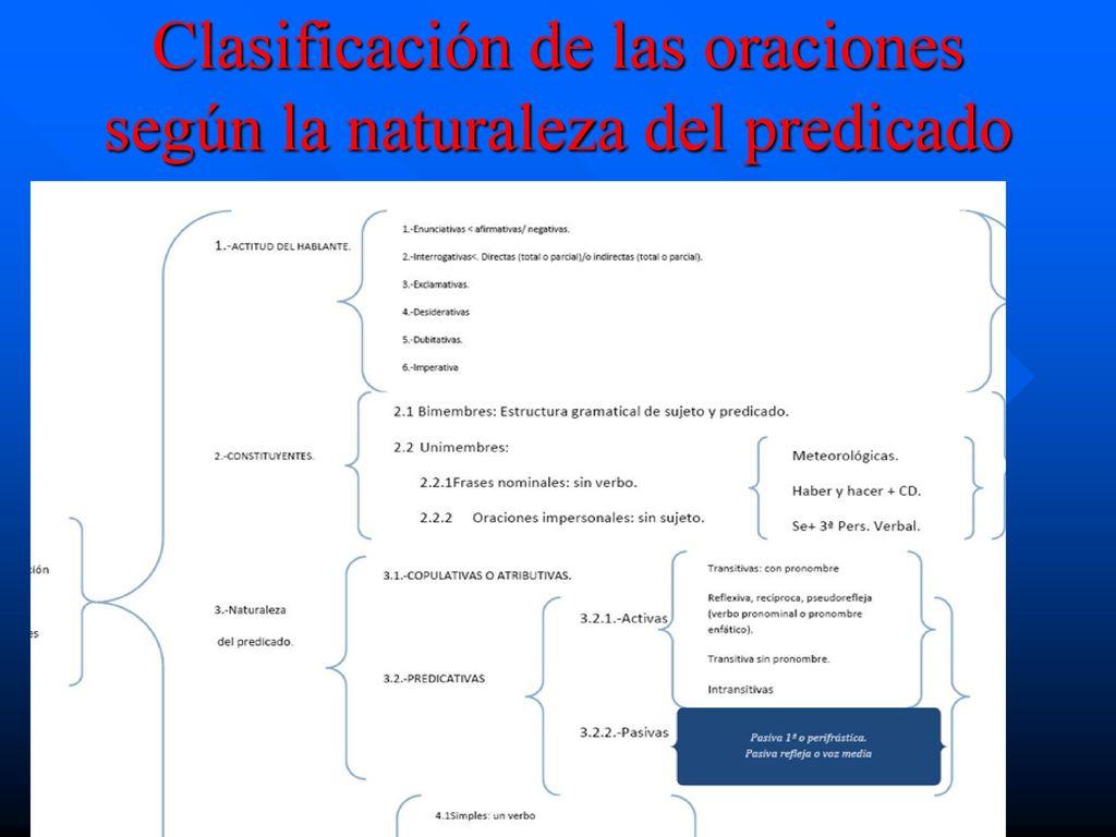 3587955fadcb REPASO DE SINTAXIS 1 ORACIÓN SIMPLE. SUJETO/PREDICADO - ppt descargar