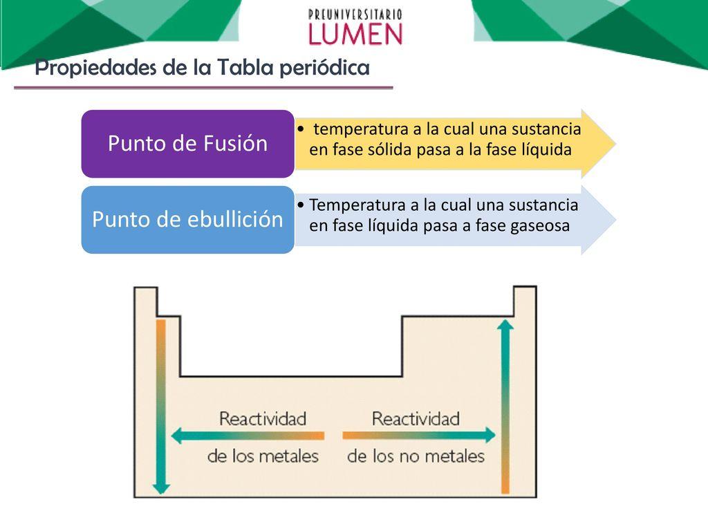 Qumica historia del tomo molculas ppt descargar punto de fusin punto de ebullicin propiedades de la tabla peridica urtaz Gallery