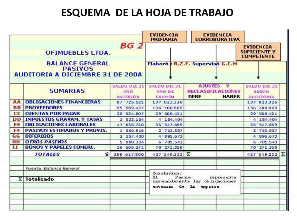 ESQUEMA DE LAS CEDULAS ESQUEMA DE LA HOJA DE TRABAJO. - ppt video ...