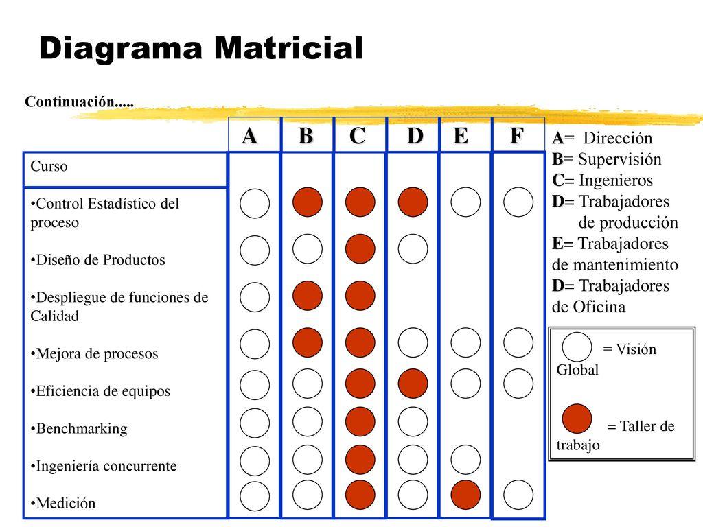 Taller 4 diagrama matricial matriz de anlisis de datos ppt video 6 diagrama matricial a b c d e f ccuart Image collections