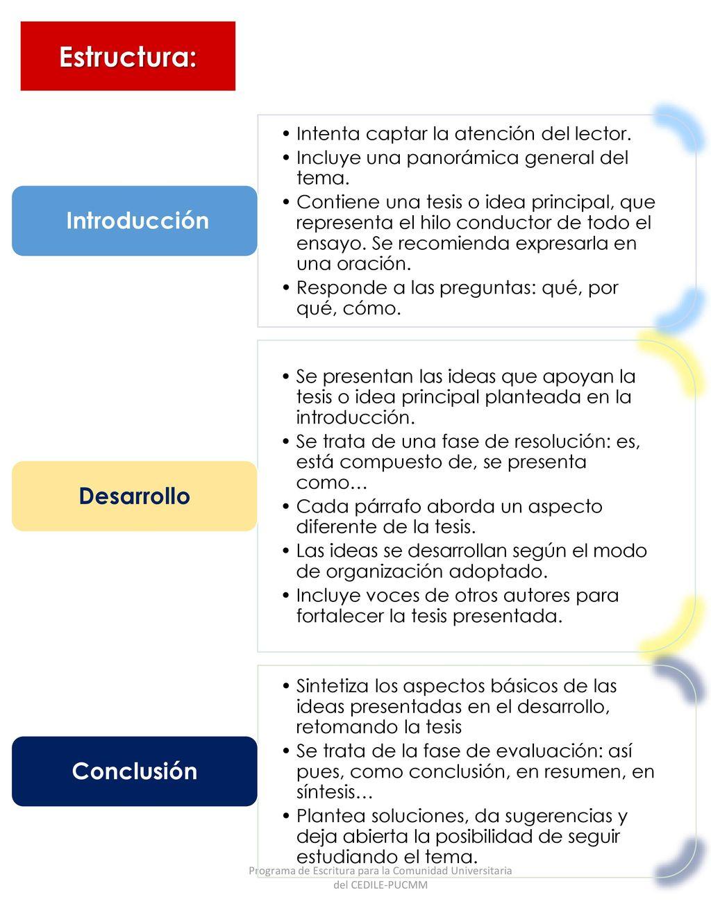 El Ensayo Expositivo Concepto Características Principales