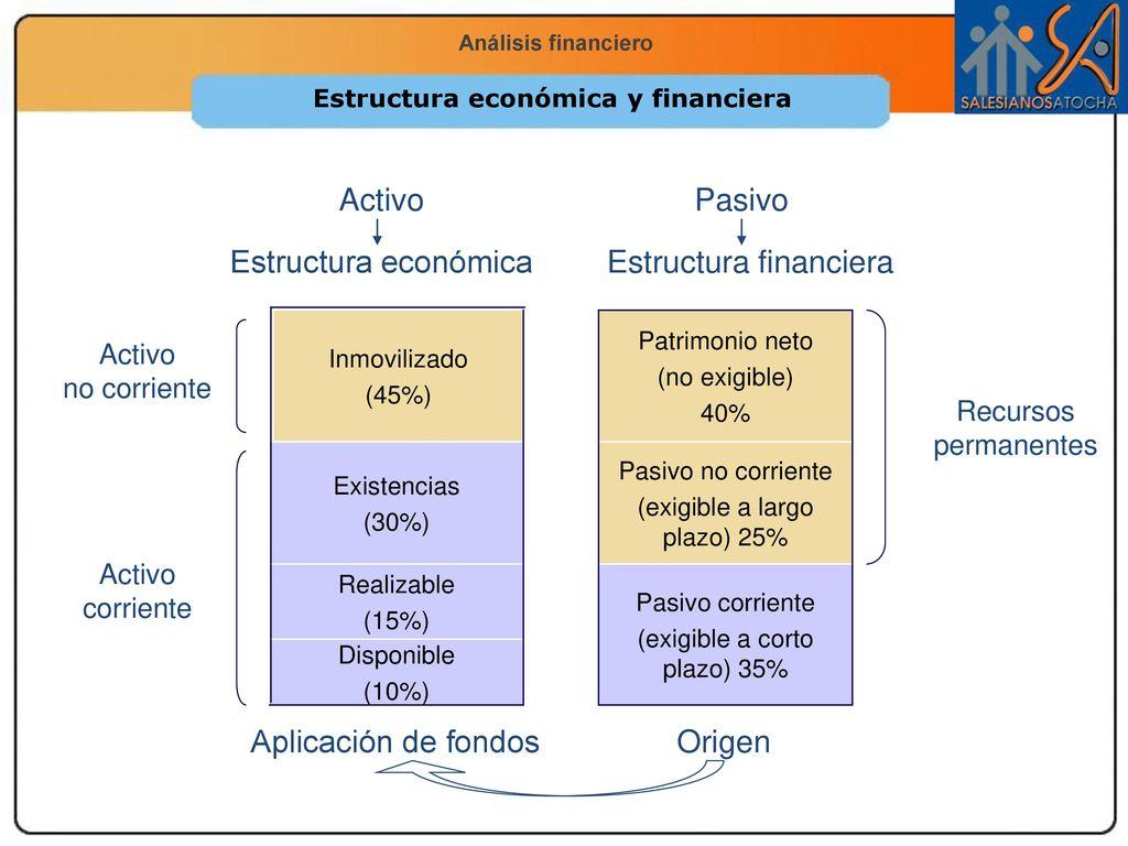 Análisis Financiero De La Empresa Ppt Descargar