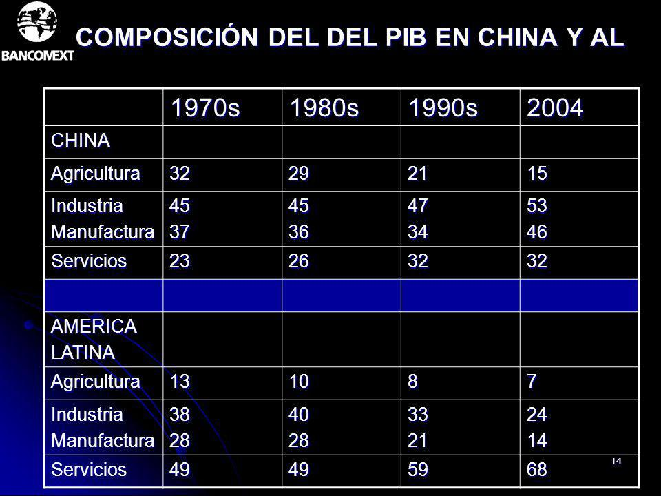 COMPOSICIÓN DEL DEL PIB EN CHINA Y AL