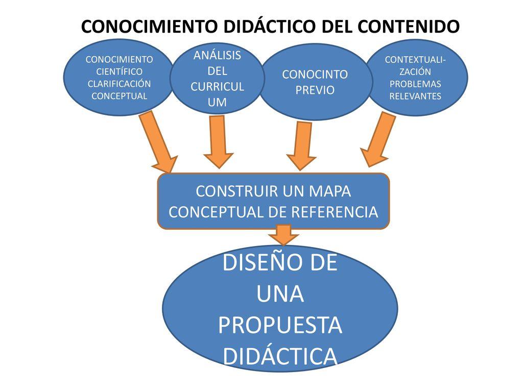 CONOCIMIENTO DIDÁCTICO DEL CONTENIDO - ppt descargar