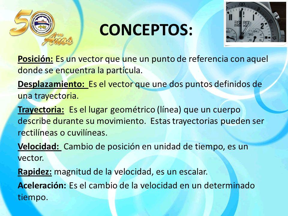 CONCEPTOS: Posición: Es un vector que une un punto de referencia con ...