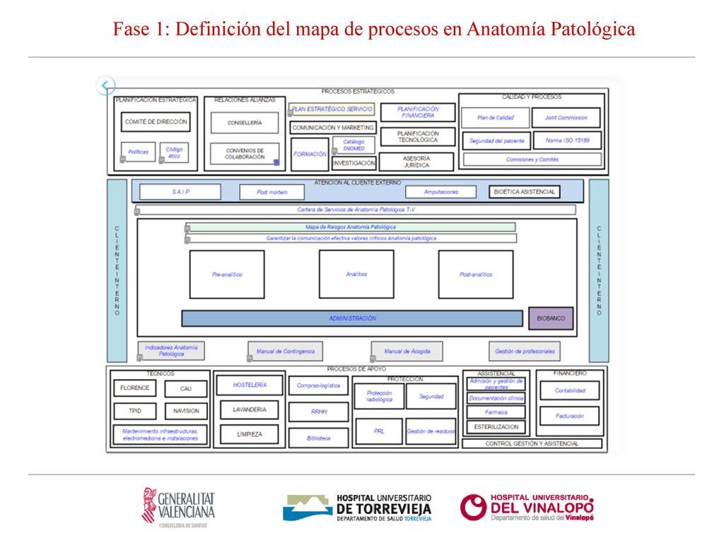MAPA DE RIESGOS EN ANATOMÍA PATOLÓGICA Dr. Antonio Martínez Lorente ...