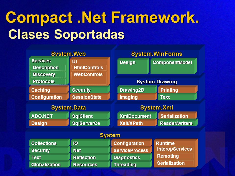 Compact .Net Framework. Clases Soportadas System.Web System.WinForms