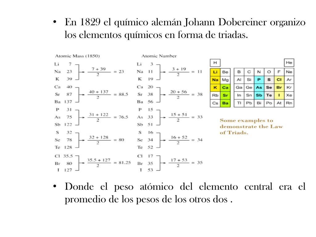 Los tomos y la tabla peridica ppt descargar en 1829 el qumico alemn johann dobereiner organizo los elementos qumicos en forma de triadas urtaz Images