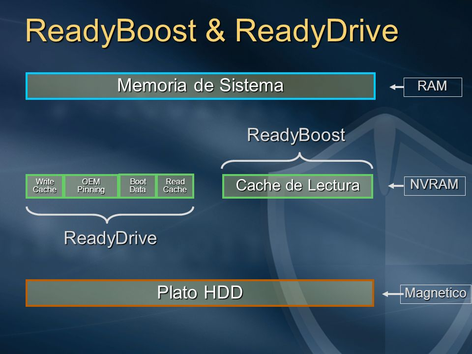 ReadyBoost & ReadyDrive
