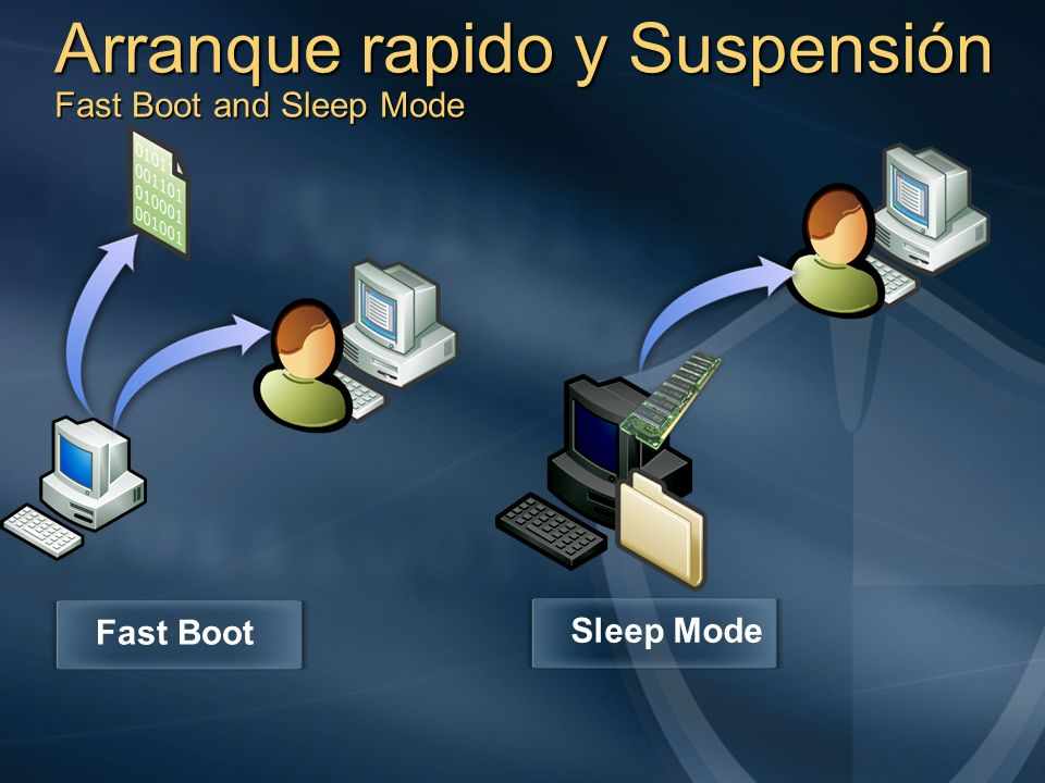 Arranque rapido y Suspensión Fast Boot and Sleep Mode