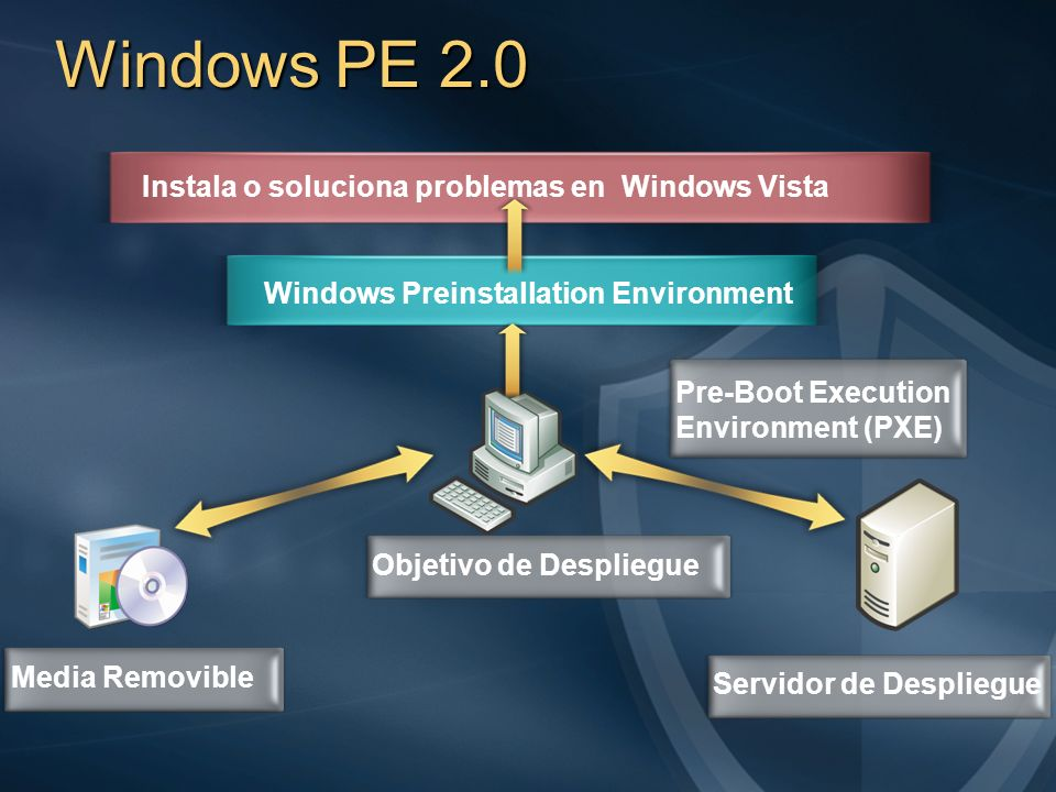 Windows PE 2.0 Instala o soluciona problemas en Windows Vista