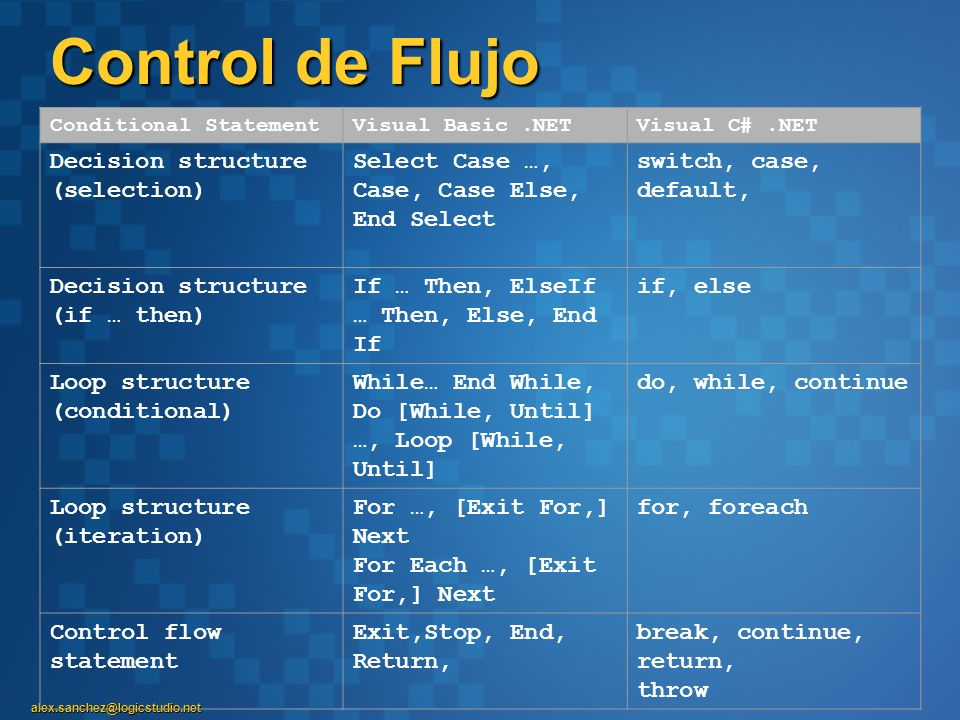 Control de Flujo Decision structure (selection)