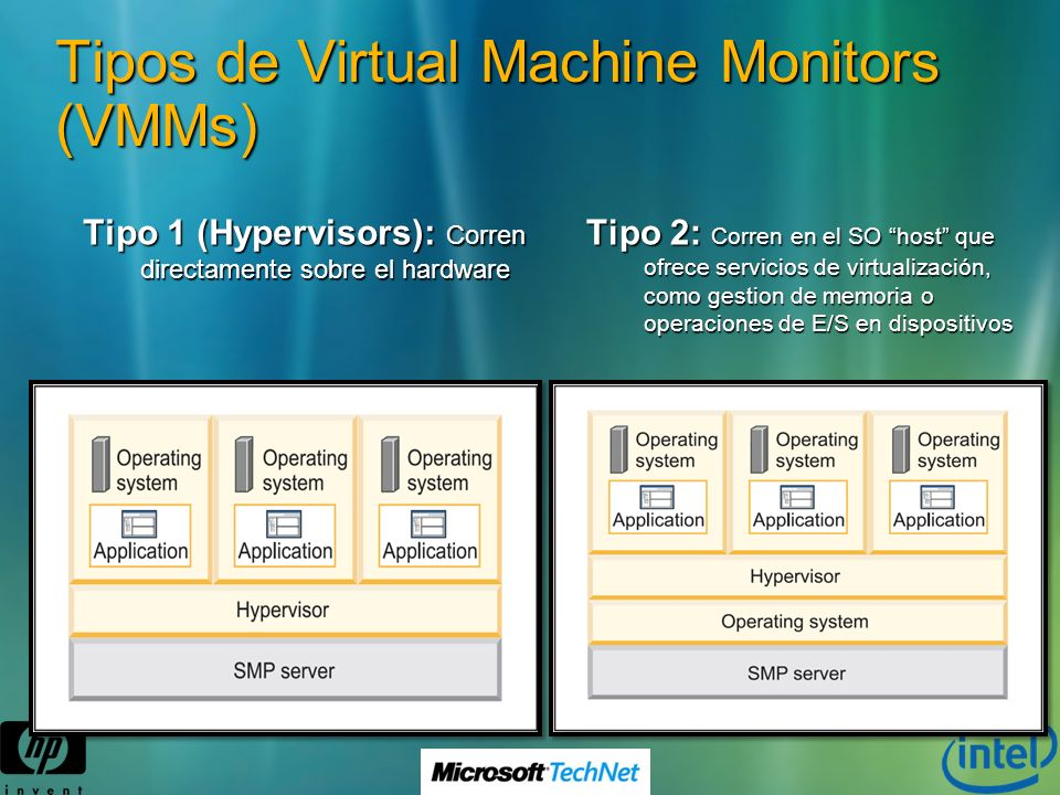 Tipos de Virtual Machine Monitors (VMMs)