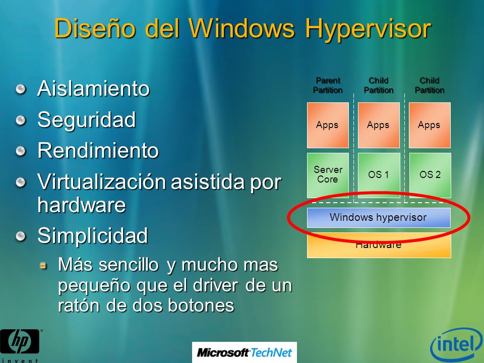 Diseño del Windows Hypervisor