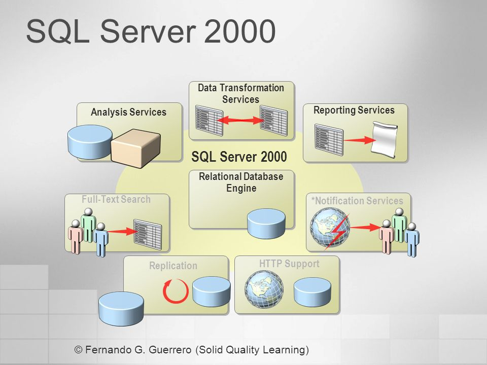 SQL Server 2000 SQL Server 2000 Data Transformation Services
