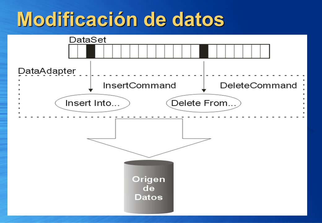 Modificación de datos