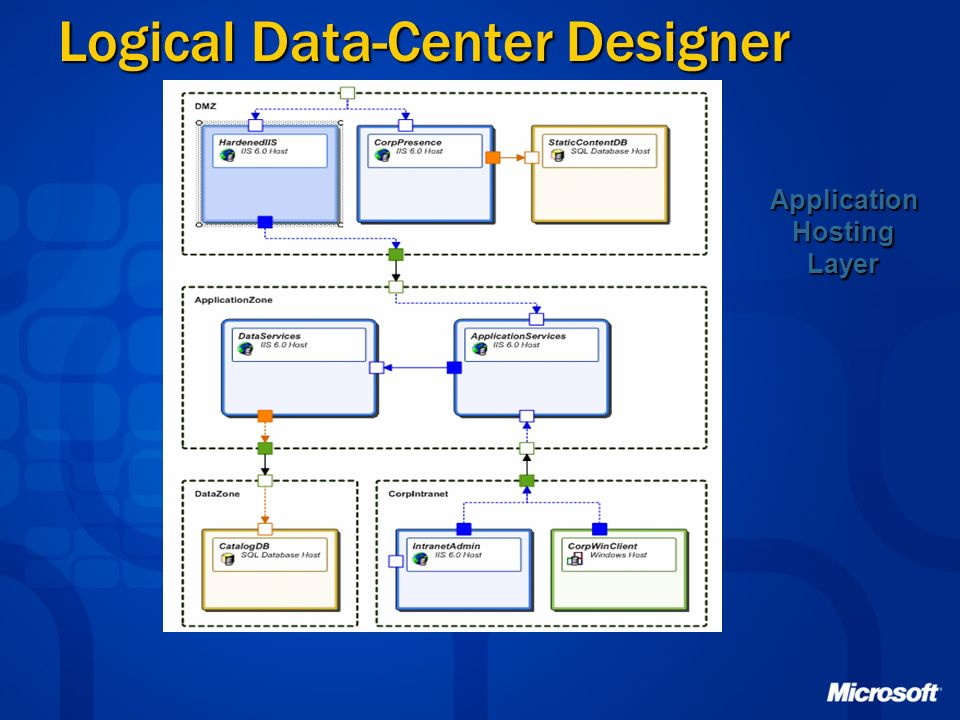 Logical Data-Center Designer