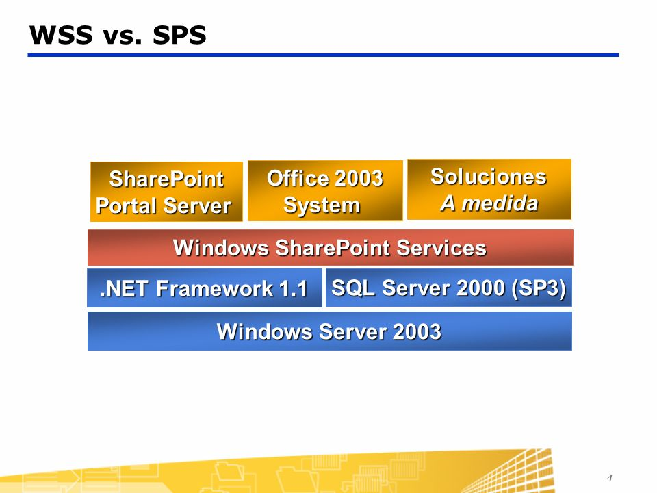 SharePoint Portal Server Windows SharePoint Services