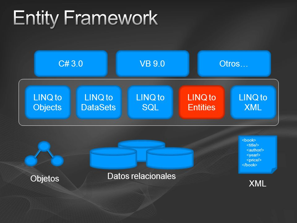 Entity Framework C# 3.0 VB 9.0 Otros… LINQ to Objects LINQ to DataSets