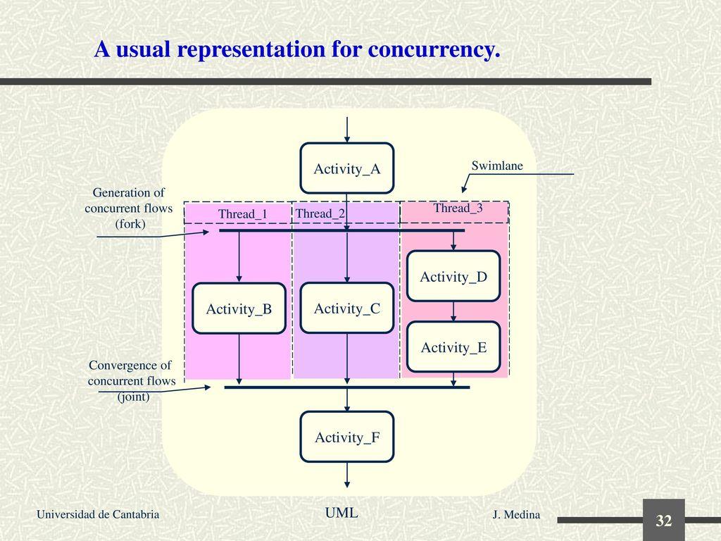 Seminar The Unified Modeling Language (UML) - ppt descargar