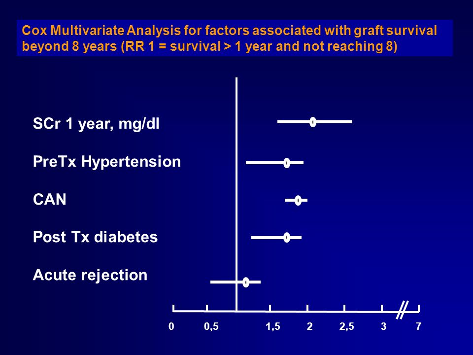 SCr 1 year, mg/dl PreTx Hypertension CAN Post Tx diabetes