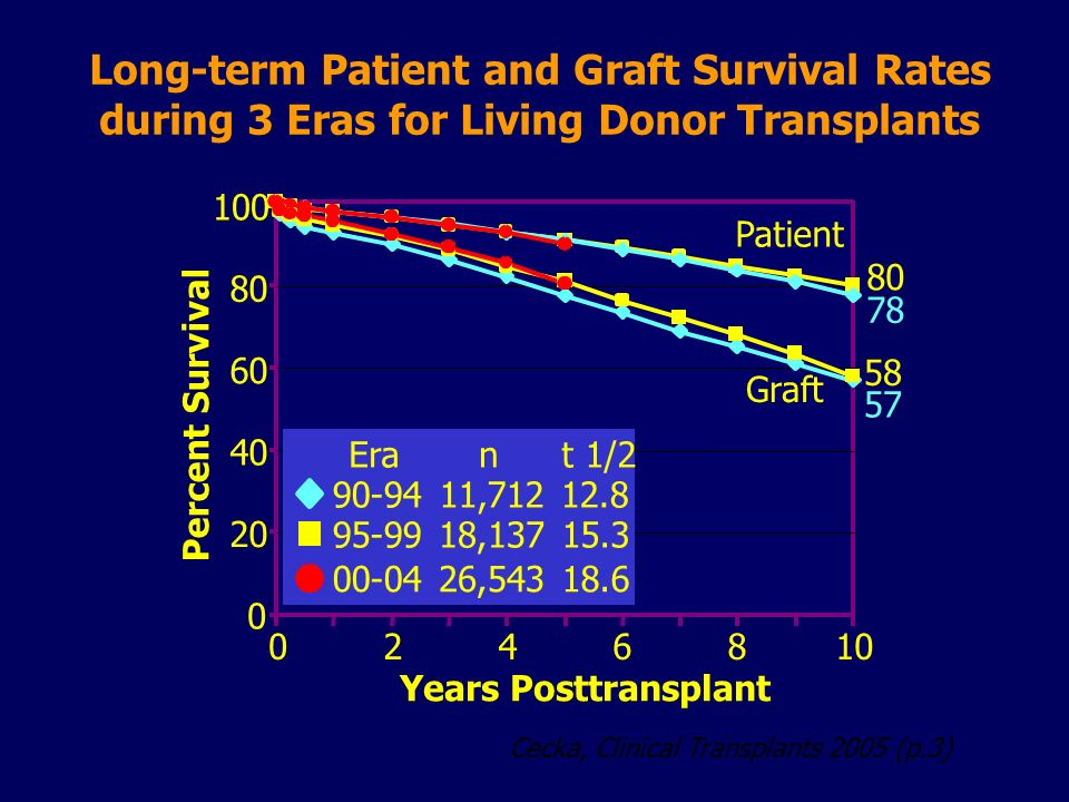 Long-term Patient and Graft Survival Rates during 3 Eras for Living Donor Transplants