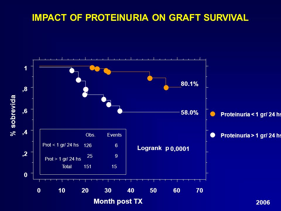 IMPACT OF PROTEINURIA ON GRAFT SURVIVAL