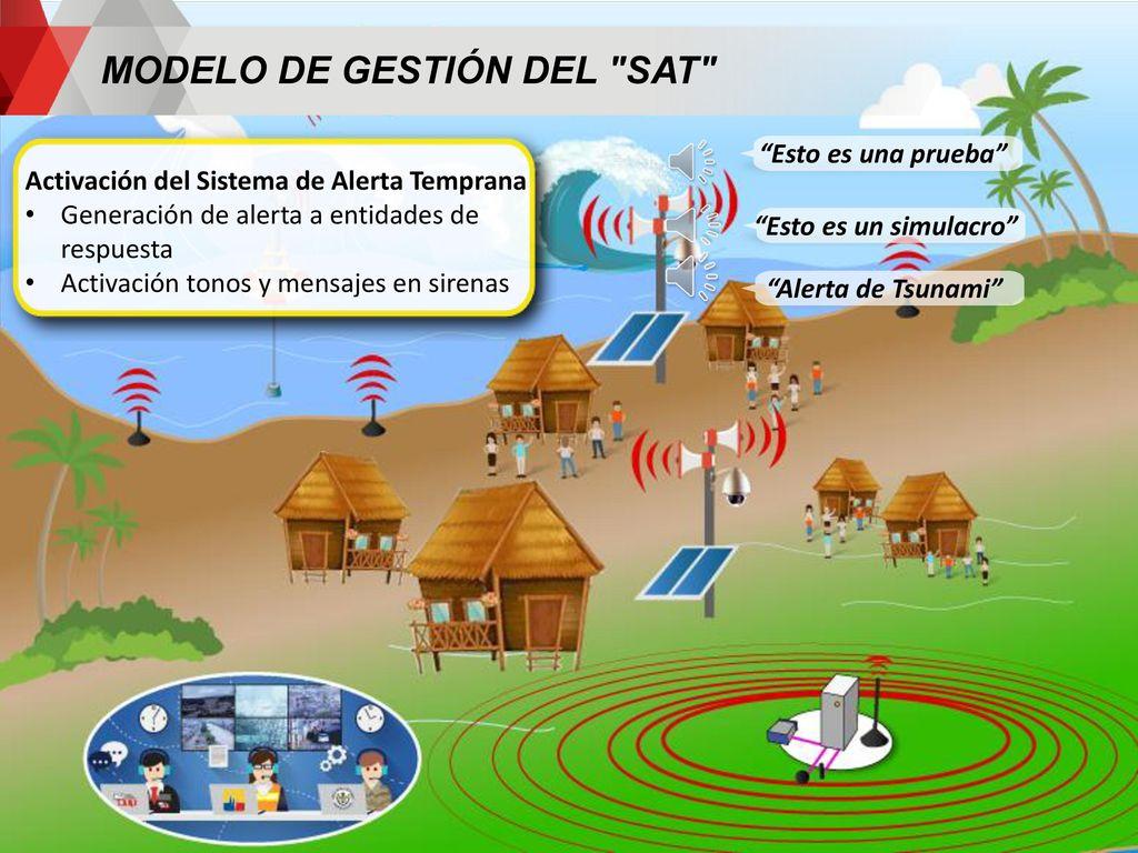 Resultado de imagen para Sistemas de Alerta de Tsunamis