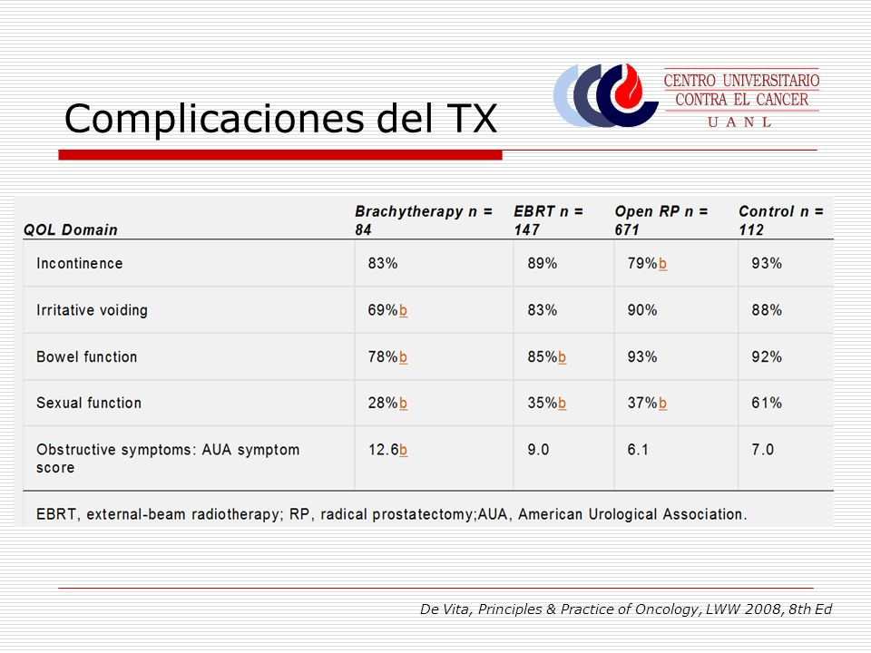 Complicaciones del TX De Vita, Principles & Practice of Oncology, LWW 2008, 8th Ed