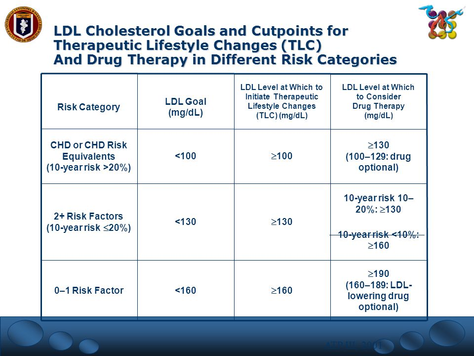 LDL Cholesterol Goals and Cutpoints for Therapeutic Lifestyle Changes (TLC) And Drug Therapy in Different Risk Categories