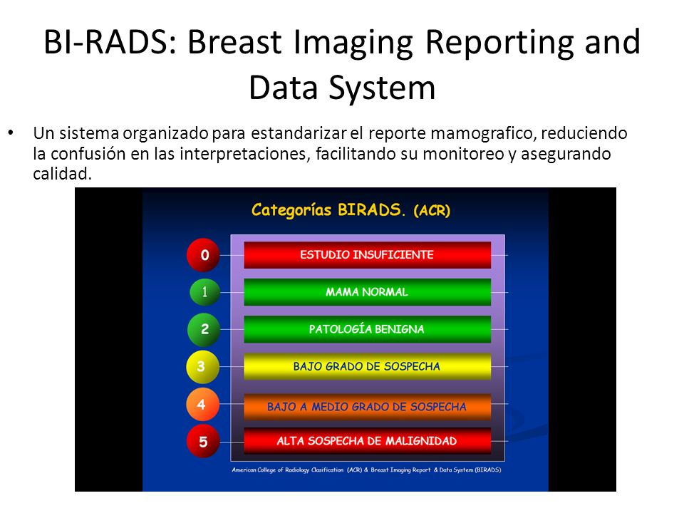BI-RADS: Breast Imaging Reporting and Data System