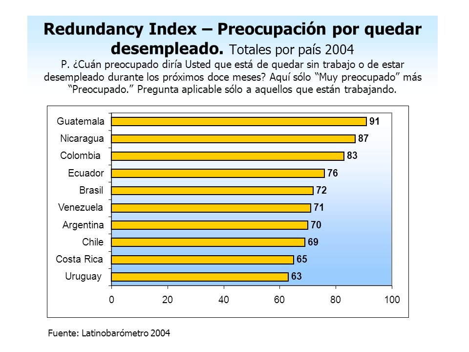 Redundancy Index – Preocupación por quedar desempleado