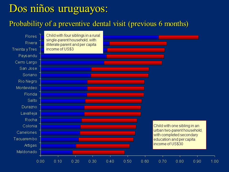 Dos niños uruguayos: Probability of a preventive dental visit (previous 6 months)