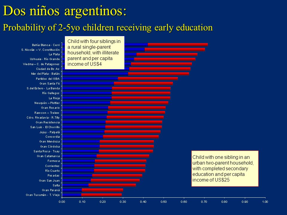 Dos niños argentinos: Probability of 2-5yo children receiving early education.