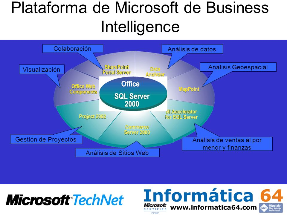 Plataforma de Microsoft de Business Intelligence