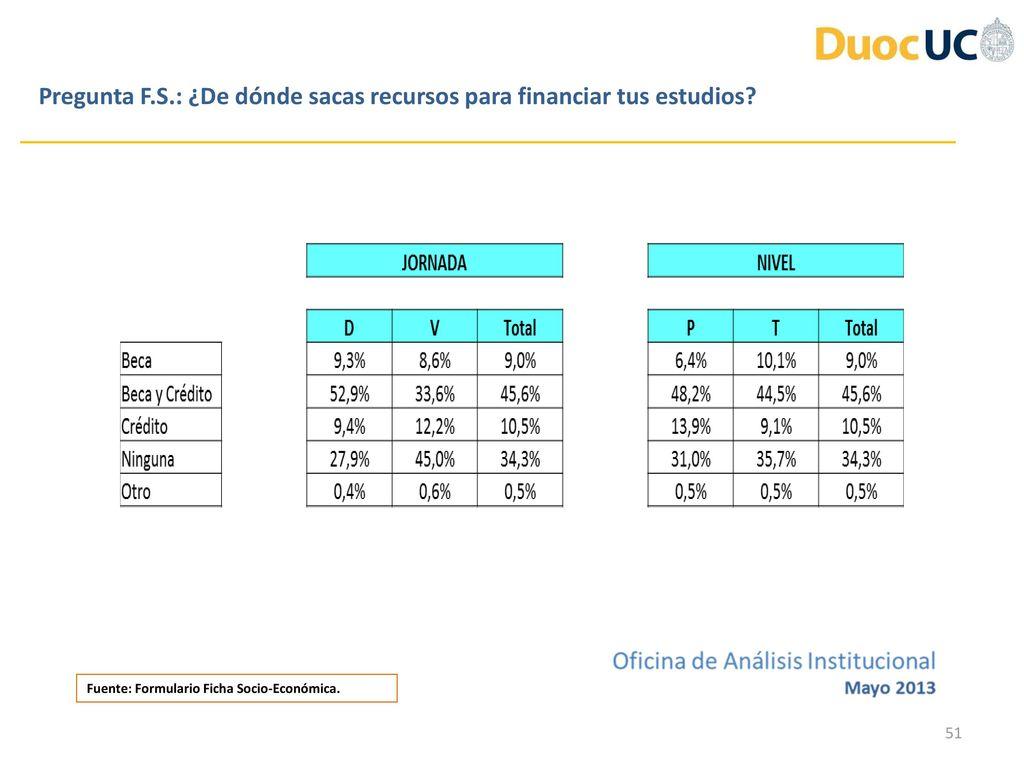 Encuesta de Inicio 2013 Resultados Oficina de Análisis Institucional ...