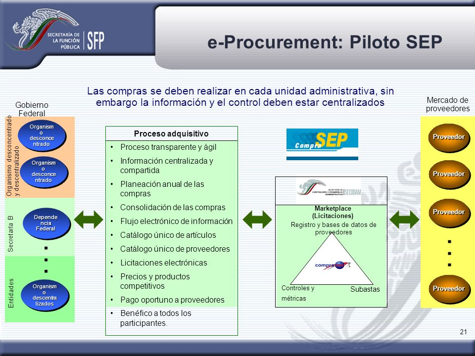e-Procurement: Piloto SEP Marketplace (Licitaciones)