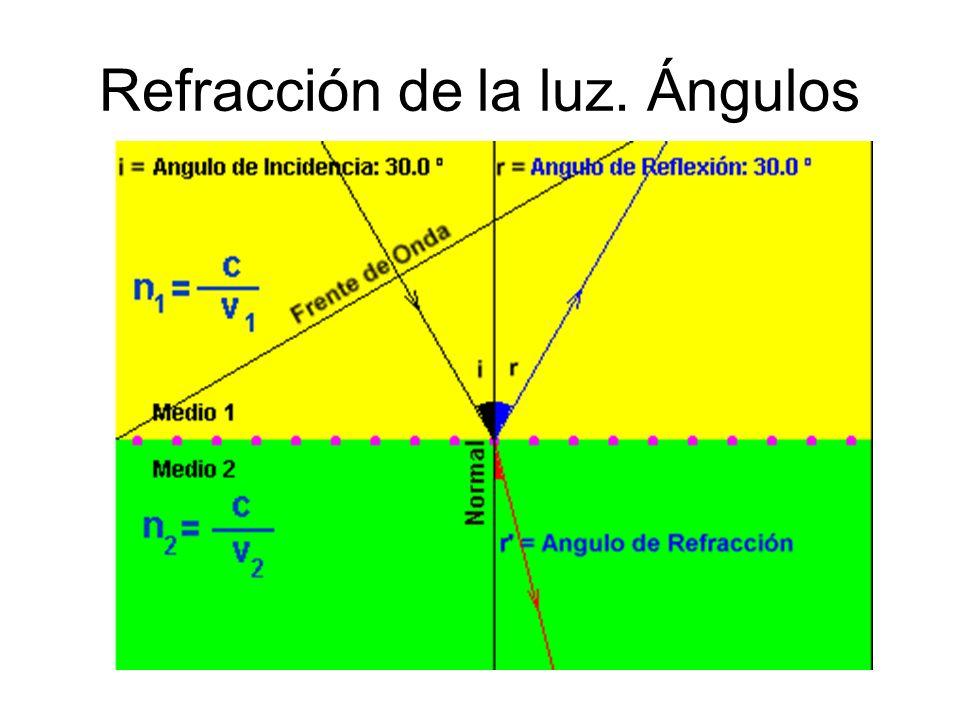 390a53fe1c Óptica Geométrica Refracción y marcha de rayos en lentes delgadas. 2  Refracción de la luz.