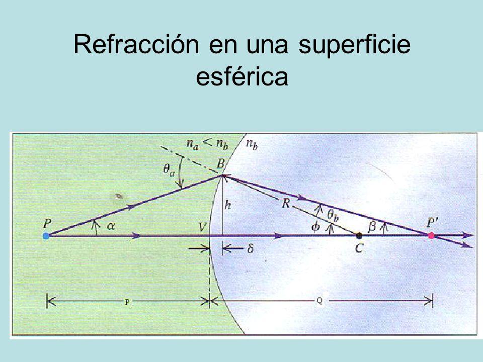 4c1887cfe6 Óptica Geométrica Refracción y marcha de rayos en lentes delgadas ...