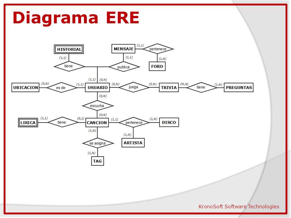 diagrama ere schematic diagram  esquema conceptual de la base de datos music box ppt descargar 3 diagrama ere kronosoft software