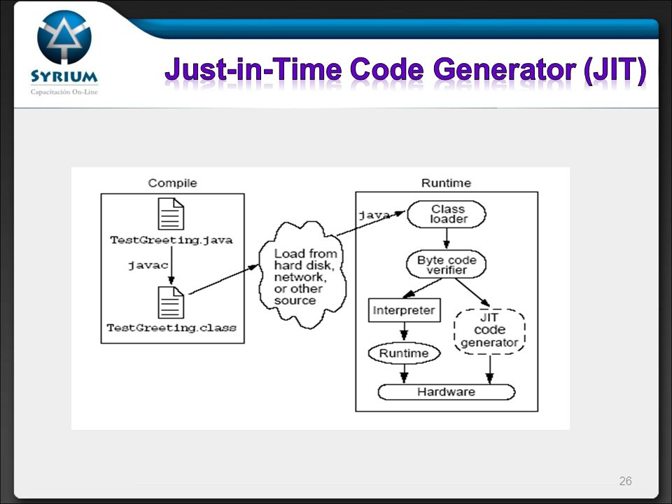 Just-in-Time Code Generator (JIT)