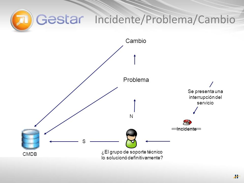 Incidente/Problema/Cambio