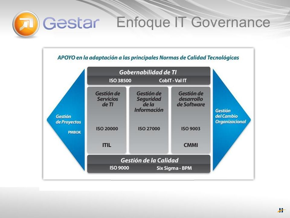 Enfoque IT Governance